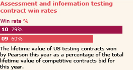 Assessment and information testing contract win rates