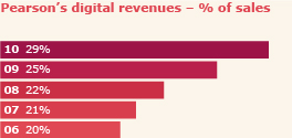 Pearson's digital revenues % of sales