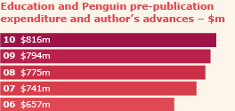 Eductaion and  penguin pre=publication expenditure and authour's advances $m