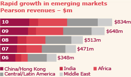 Rapid growth in emerging markets pearson revenues $m