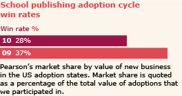 School publishing adoption cycle win rates