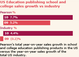 US Education publishing school and college sales growth vs industry